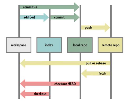 git diagram our magento git guide and work flow magento hosting by