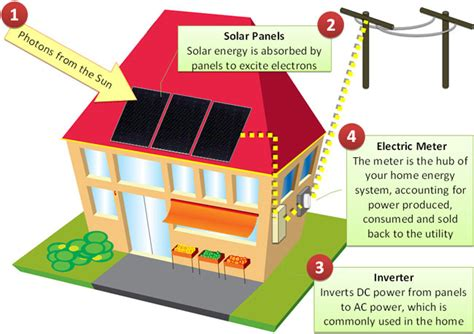 how do residential solar panels work hawaii pushes ambitious renewable energy effort extremetech