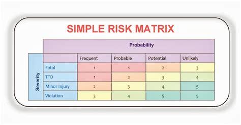 safety matrix template fall hazard risk assessment ranking ehs works