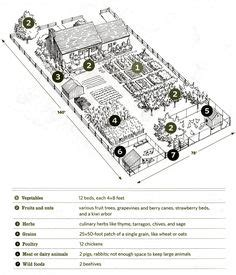 one acre spread how many homestead layout acre homestead layout and one acre spread how many homestead layout gardens vegetables and