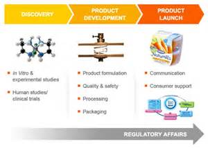 product development definition marketing dictionary