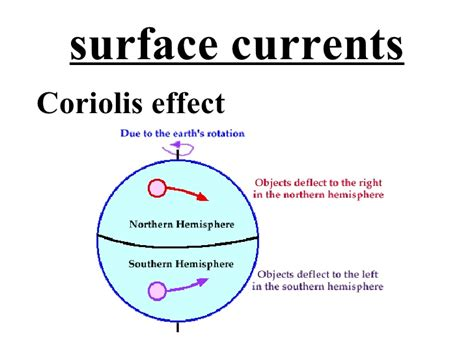 diagram of coriolis effect geography for the ibdp wiki b oceans and their coastal