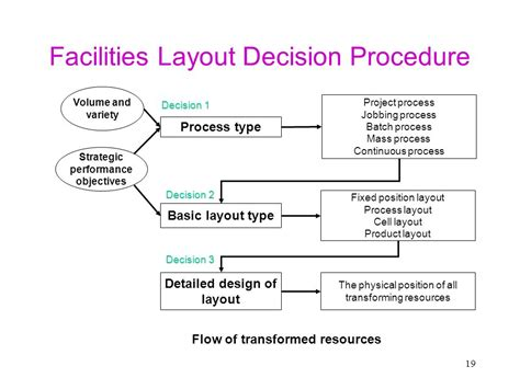 how layout decision is affected by process type design in operations management ppt download