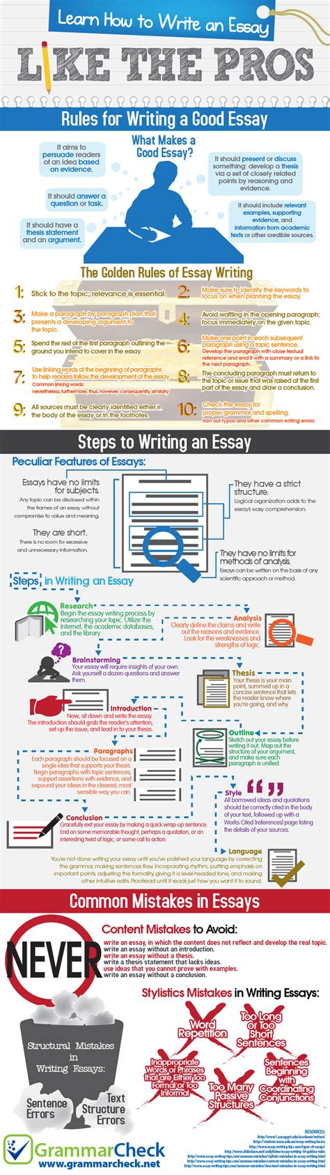 Learn How To Write Essays by Learn How To Write An Essay Essay Writing Service