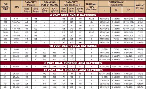 Motorrad Batterie Gewicht by Deka Vs Duracell
