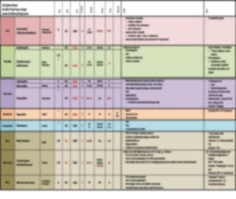 Infectious Disease Pharmacist by Infectious Disease Quicksheet Pharmacy Nursing