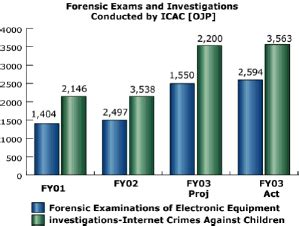 Fy2003 Doj Performance And Accountability Report Part 2