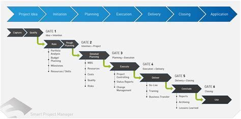 project management smart project manager 187 smenso smart enterprise