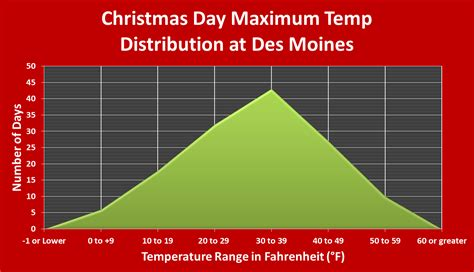 Des Moines Records 14 December 2014 The Weather Whisper