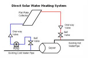 converting your geyser to solar heating off grid diy