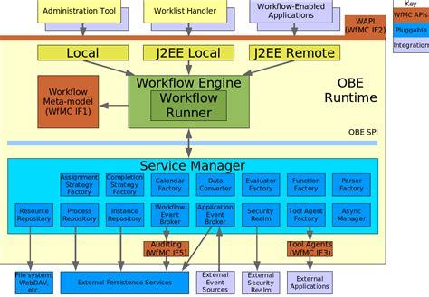 workflow engine architecture workflow engine best free home design idea