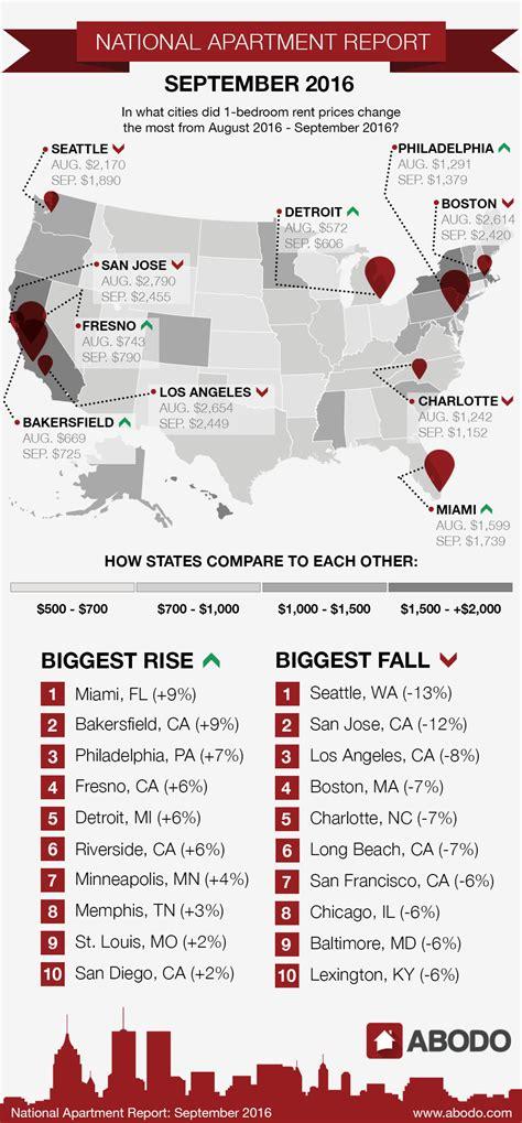 average rent in nj report philadelphia rent prices up in september