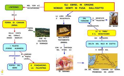 chi erano i persiani mappa concettuale gli ebrei scuolissima