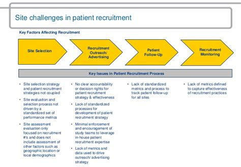 Clinical Trial Recruitment Overview Patient Recruitment Plan Template