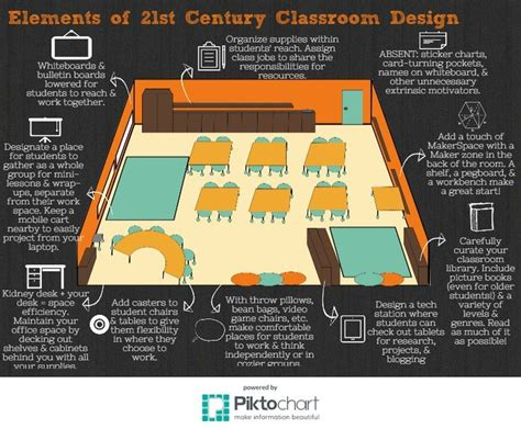 Classroom Layout Editor | 1000 images about agile learning on pinterest the o