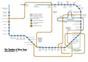 An Updated Timeline of Doctor Who's River Song (Post 2015