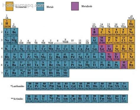 Metal Periodic Table by Periodic Table Metals Nonmetals Periodic Tables