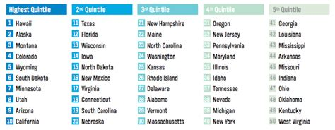 states ranked by happiness happiest state rankings business insider