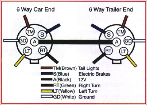 5 way trailer wiring schematic 7 pin trailer schematic