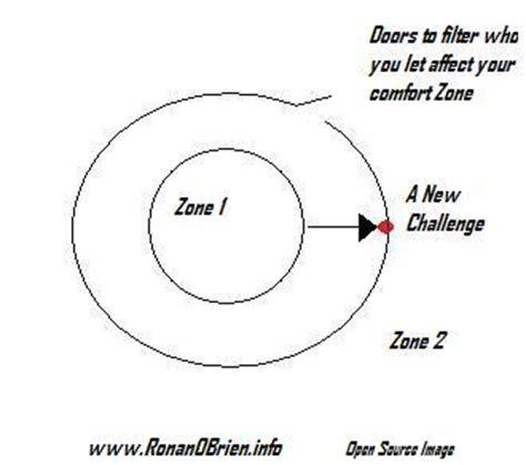 comfort circle straight talking truth