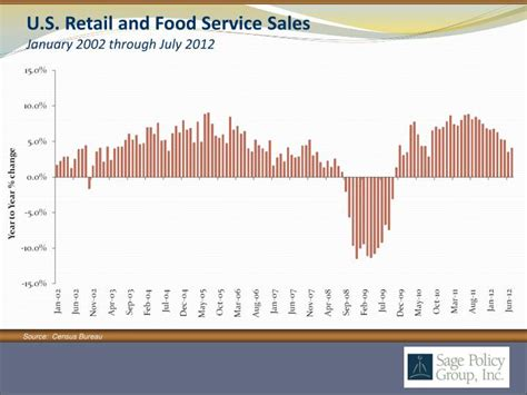 dowling s retail services ppt by anirban basu sage policy group inc september