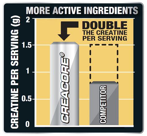 creatine serving size creacore muscletech