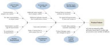 cause and effect diagram template free fishbone diagram template software make ishikawa