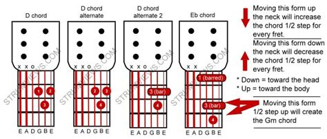 how to make proper chords basic acoustic guitar lesson 5 using the d chord to