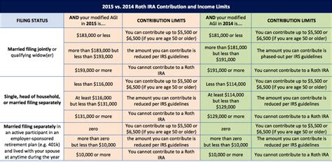 using 401k to buy first house roth ira withdrawal house down payment house plan 2017