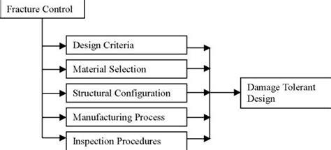design criteria based on fracture dtdhandbook guidelines for damage tolerance design and