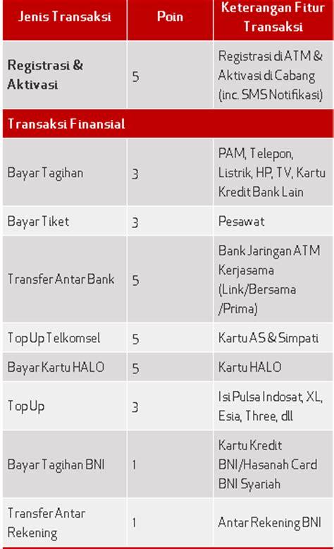 Format Sms Banking Bni Telkomsel | bni sms banking berhadiah mobil basawa