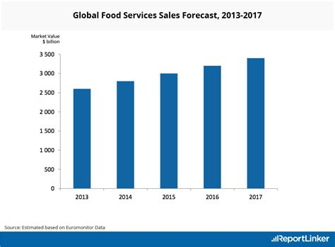 food sles restaurant food services industry analysis statistics trends