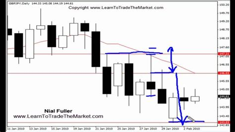 forex tutorial reddit set and forget price action forex trading strategy