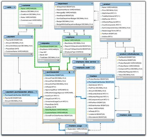 database design document management system relational database management system download pdf