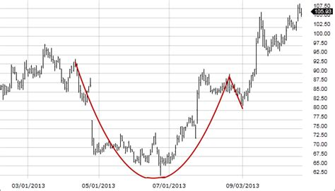 trading pattern cup with handle cup with handle fidelity