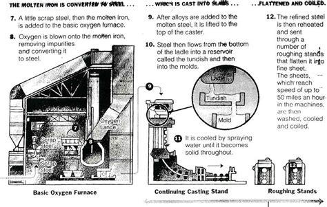 bessemer process diagram steel mill process 2 who is minnie