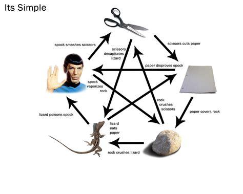 Rock Paper Scissors by Technological Information 187 R P S L S