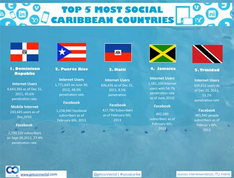 speaking countries in the caribbean top 5 most social caribbean countries and 3 questions