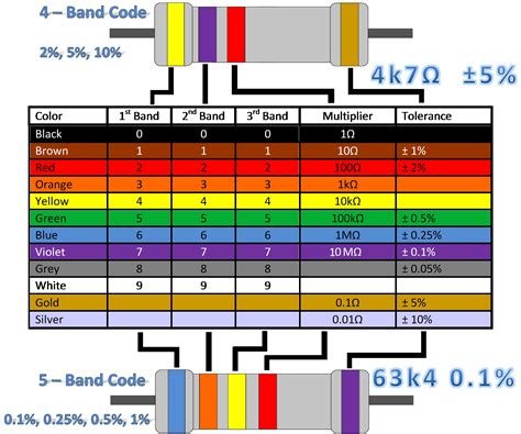 color coding table for resistors resistor color code