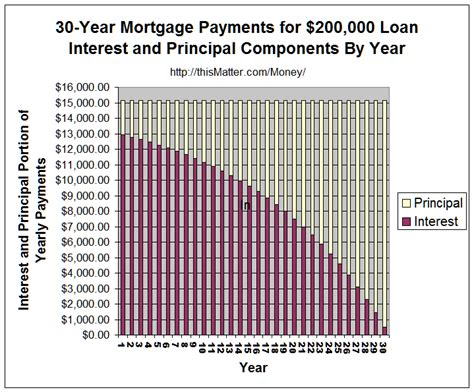 house loan principal and interest calculator 30 year mortgage monthly payment calculator