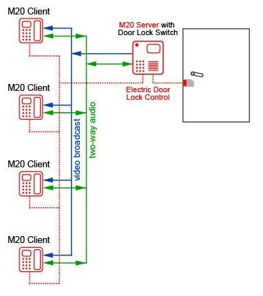 phone and intercom system