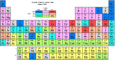 Periodic Table Rows by Top Volvoab