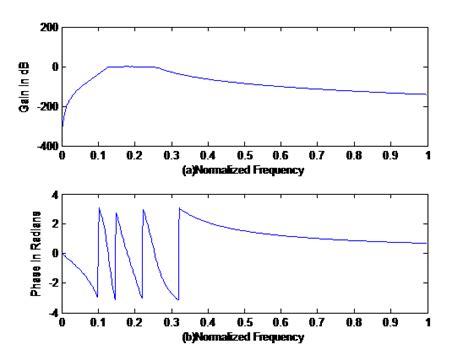 high pass filter ripple butterworth passband filter