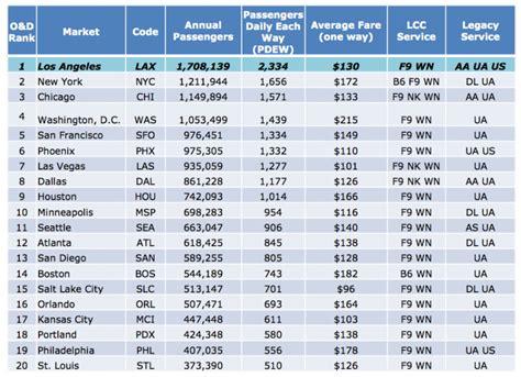 Low Fare Calendar Sw Airlines Low Fare Calendar Calendar Template 2016