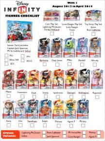 Disney Infinity Figures List Disney Infinity Figures Checklist Wave 1 By