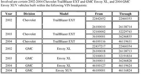 i a 2003 trailblazer ext the filler neck 0f the gas