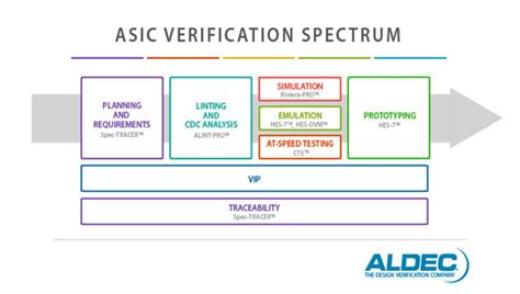layout verification in vlsi aldec extends spectrum of verification tools for use in