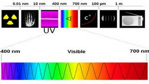 visible light spectrum definition what is uv radiation definition types effects