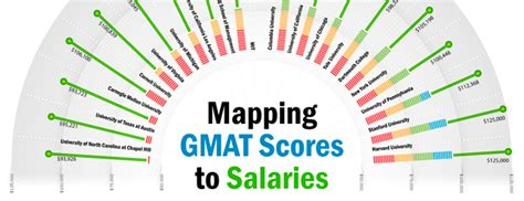 Top Mba Programs 2014 Without Gmat by Gmat Counselling In Delhi Best Mba Admissions Consultants
