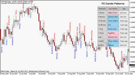 candlestick pattern hikkake forex hikkake pattern